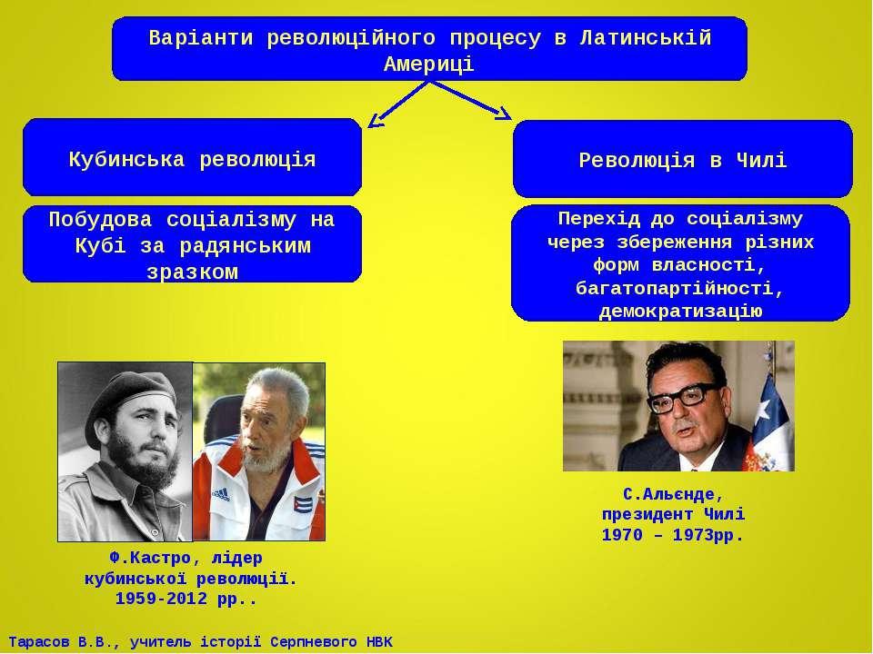 Варіанти революційного процесу в Латинській Америці Кубинська революція Револ...