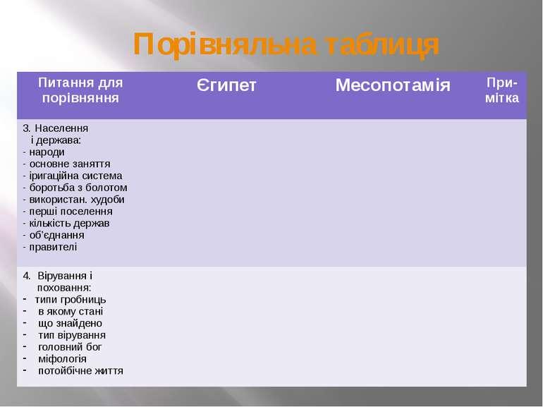 Порівняльна таблиця Питання для порівняння Єгипет Месопотамія При-мітка 3. На...