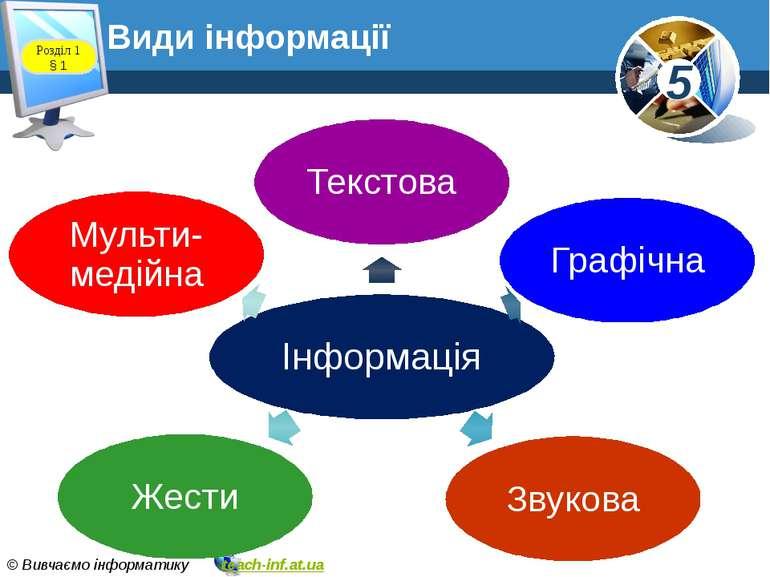 Види інформації Розділ 1 § 1 5 © Вивчаємо інформатику teach-inf.at.ua