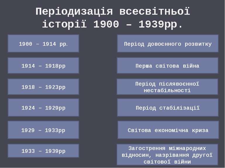 Періодизація всесвітньої історії 1900 – 1939рр. 1900 – 1914 рр. Період довоєн...
