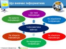 Розділ 1 § 1 Що вивчає інформатика 5 © Вивчаємо інформатику teach-inf.at.ua