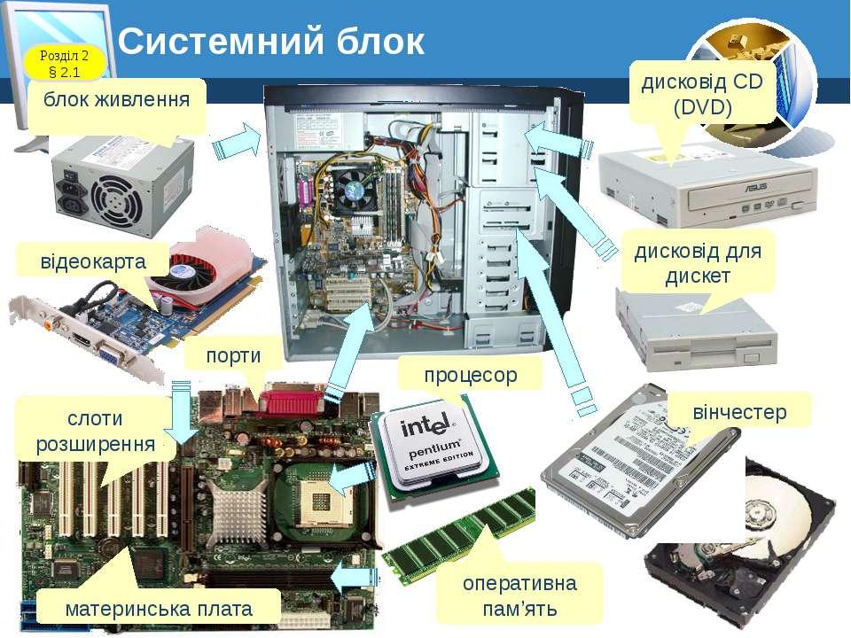 блок живлення відеокарта Розділ 2 § 2.1 Системний блок порти слоти розширення...