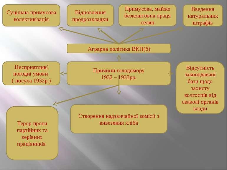 Причини голодомору 1932 – 1933рр. Аграрна політика ВКП(б) Суцільна примусова ...