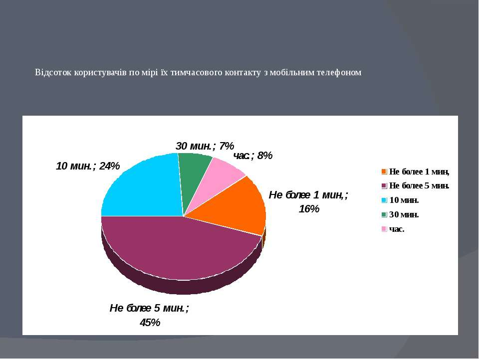 Відсоток користувачів по мірі їх тимчасового контакту з мобільним телефоном