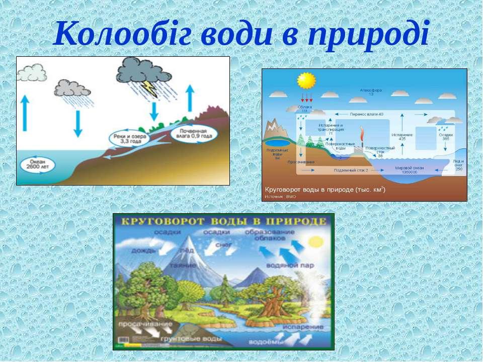Колообіг води в природі