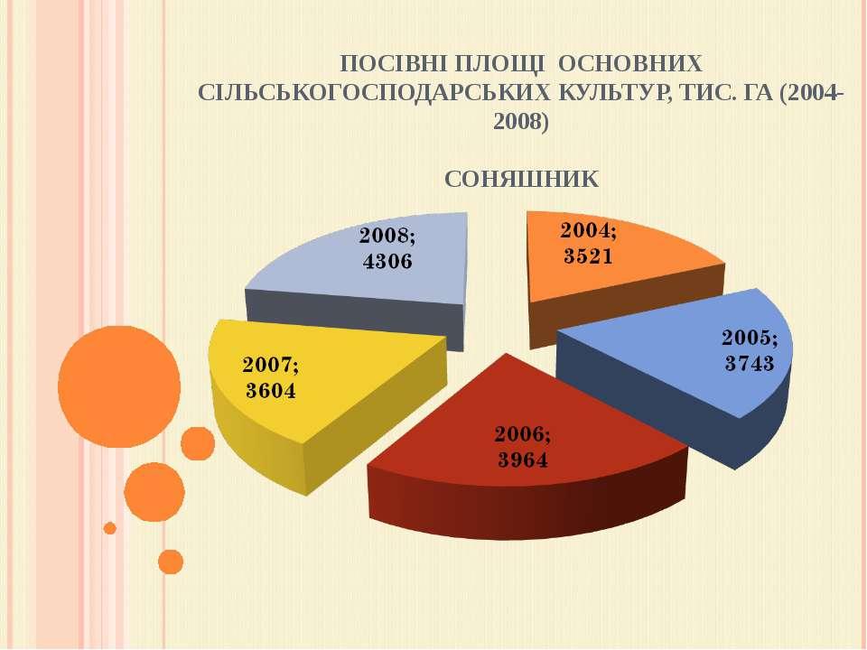 ПОСІВНІ ПЛОЩІ ОСНОВНИХ СІЛЬСЬКОГОСПОДАРСЬКИХ КУЛЬТУР, ТИС. ГА (2004-2008) СО...