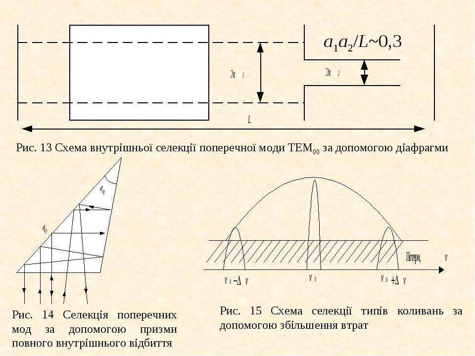 а1а2/L~0,3 Рис. 13 Схема внутрішньої селекції поперечної моди ТЕМ00 за допомо...