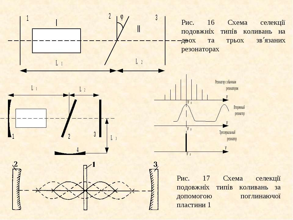 Рис. 16 Схема селекції подовжніх типів коливань на двох та трьох зв язаних ре...