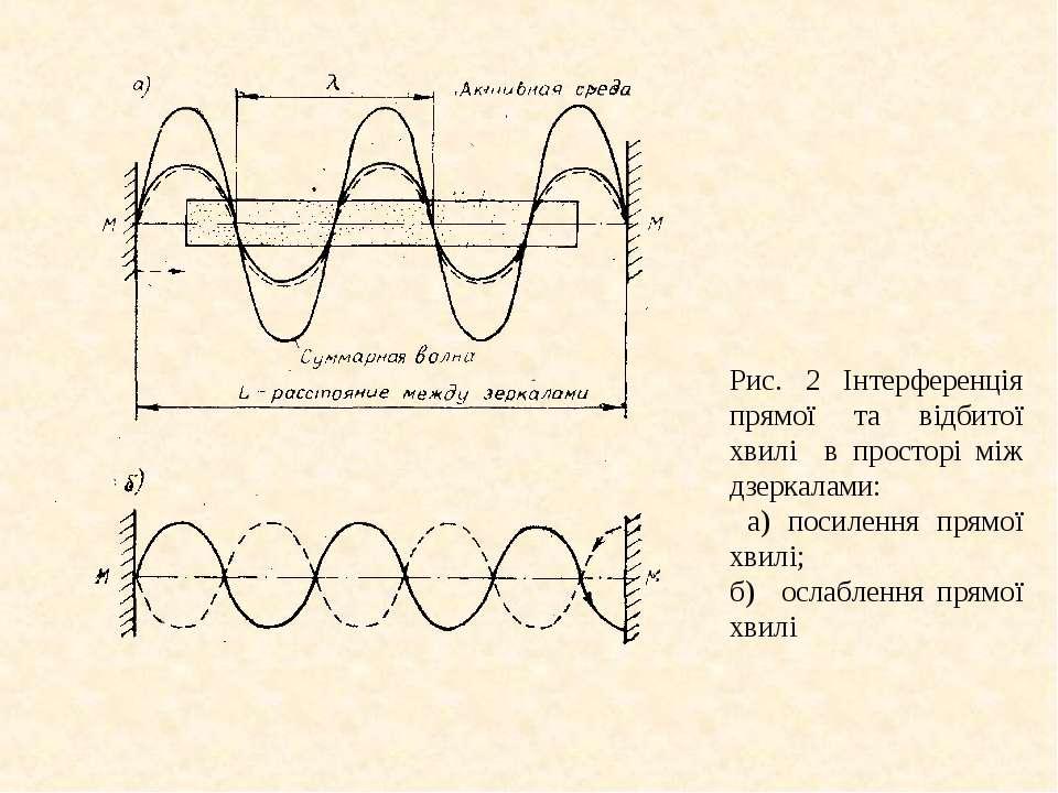 Рис. 2 Інтерференція прямої та відбитої хвилі в просторі між дзеркалами: а) п...