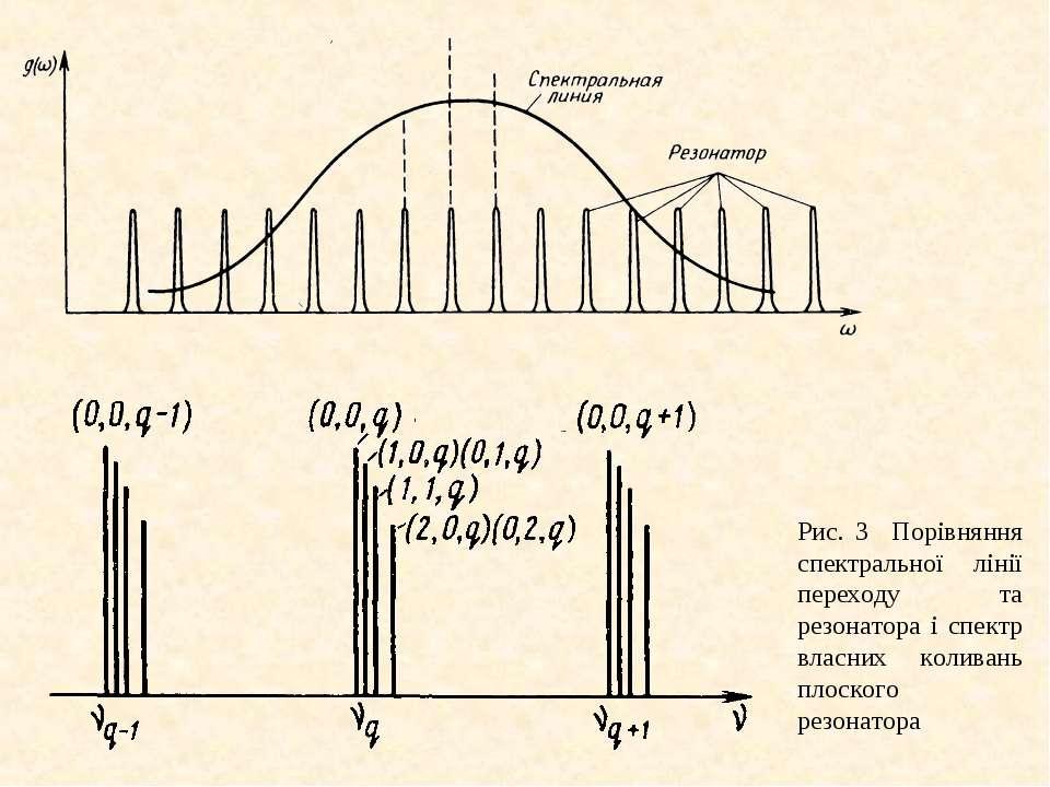 Рис. 3 Порівняння спектральної лінії переходу та резонатора і спектр власних ...