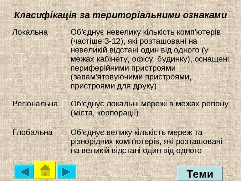 Класифікація за територіальними ознаками