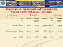 Виробництво і споживання нафтопродуктів в Україні у 2006-2008 роках, тис. тонн