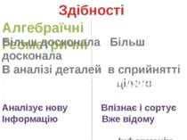 Здібності Алгебраїчні Геометричні Більш досконала Більш досконала В аналізі д...