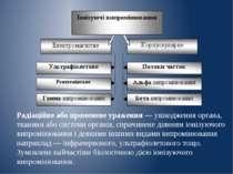 Радіаційне або променеве ураження — ушкодження органа, тканини або системи ор...