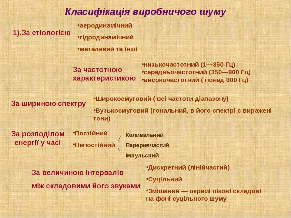 Класифікація виробничого шуму 1).За етіологією аеродинамічний гідродинамічний...