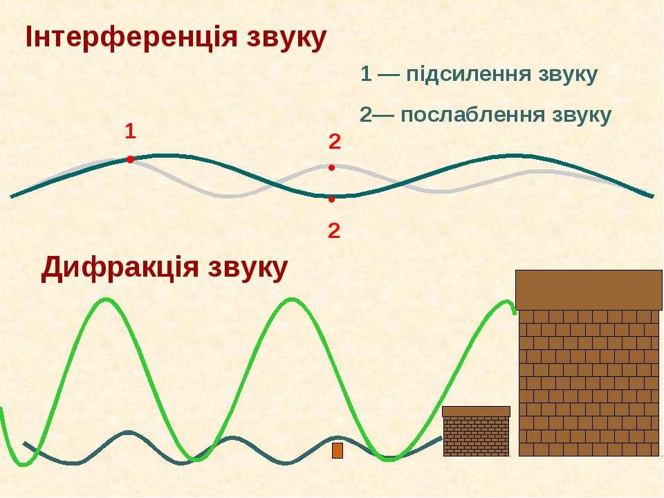 Інтерференція звуку • 1 • • 2 1 ― підсилення звуку 2― послаблення звуку Дифра...