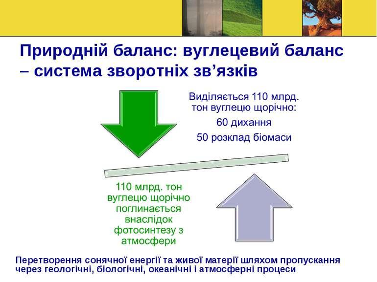 Природній баланс: вуглецевий баланс – система зворотніх зв'язків Перетворення...