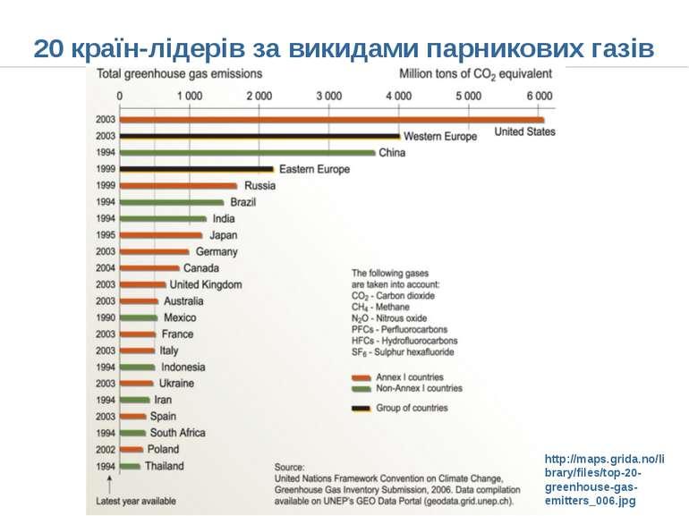 20 країн-лідерів за викидами парникових газів http://maps.grida.no/library/fi...