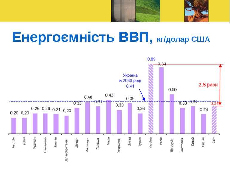 Енергоємність ВВП, кг/долар США