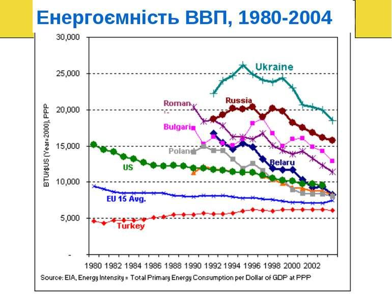 Енергоємність ВВП, 1980-2004