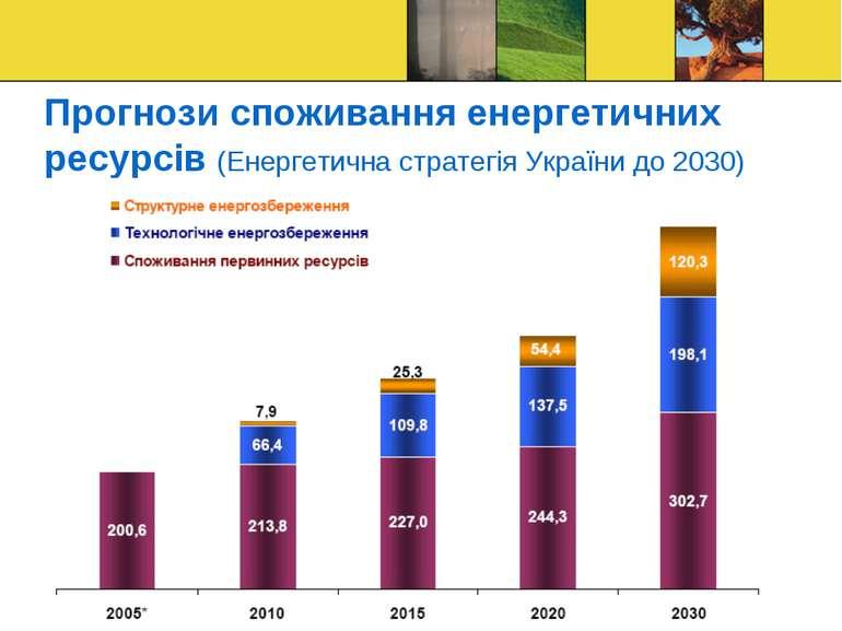 Прогнози споживання енергетичних ресурсів (Енергетична стратегія України до 2...
