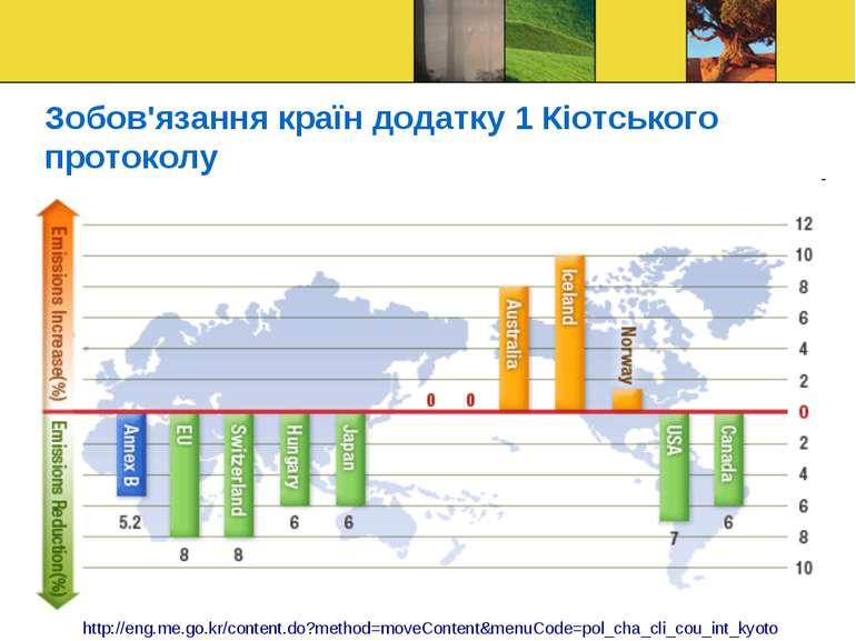 Зобов'язання країн додатку 1 Кіотського протоколу http://eng.me.go.kr/content...