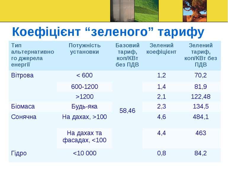 """Коефіцієнт """"зеленого"""" тарифу Тип альтернативного джерела енергії Потужність у..."""