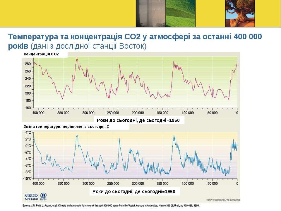 Температура та концентрація СО2 у атмосфері за останні 400 000 років (дані з ...