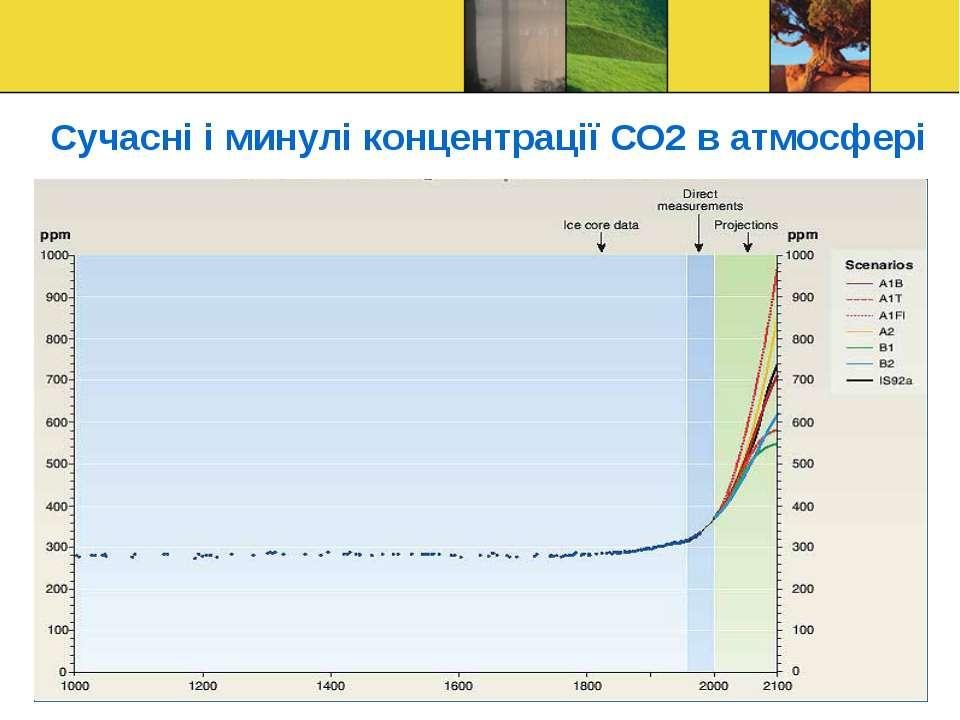 Сучасні і минулі концентрації СО2 в атмосфері