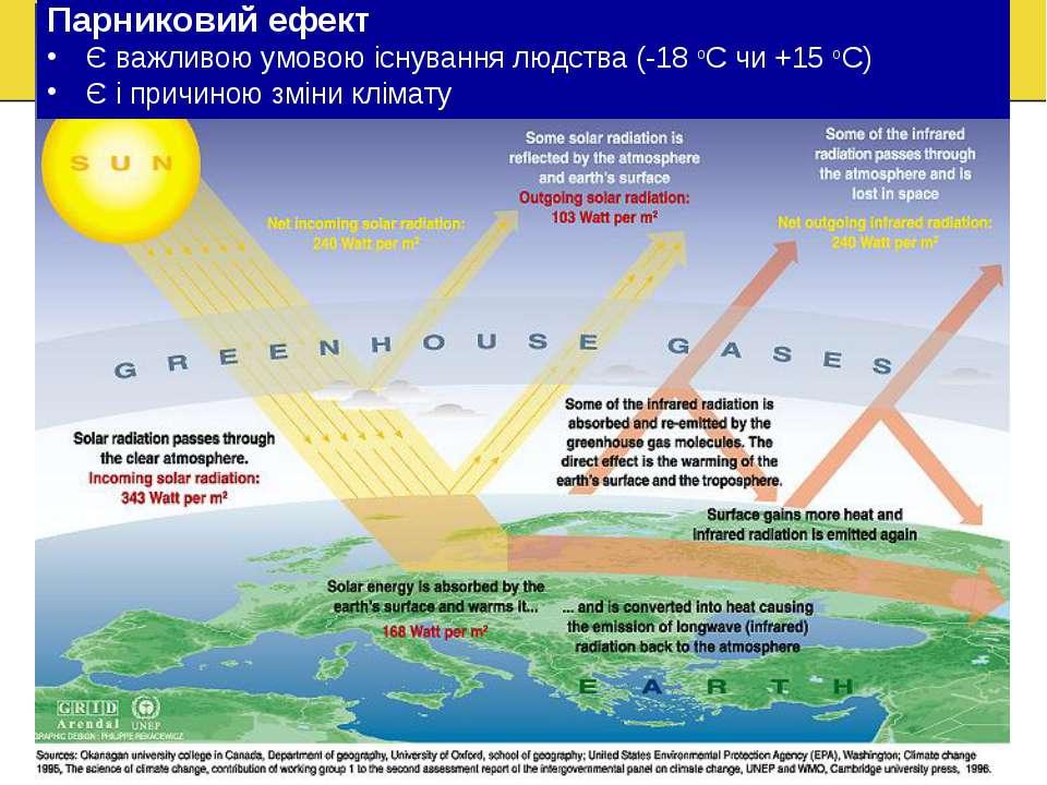Парниковий ефект Є важливою умовою існування людства (-18 оС чи +15 оС) Є і п...