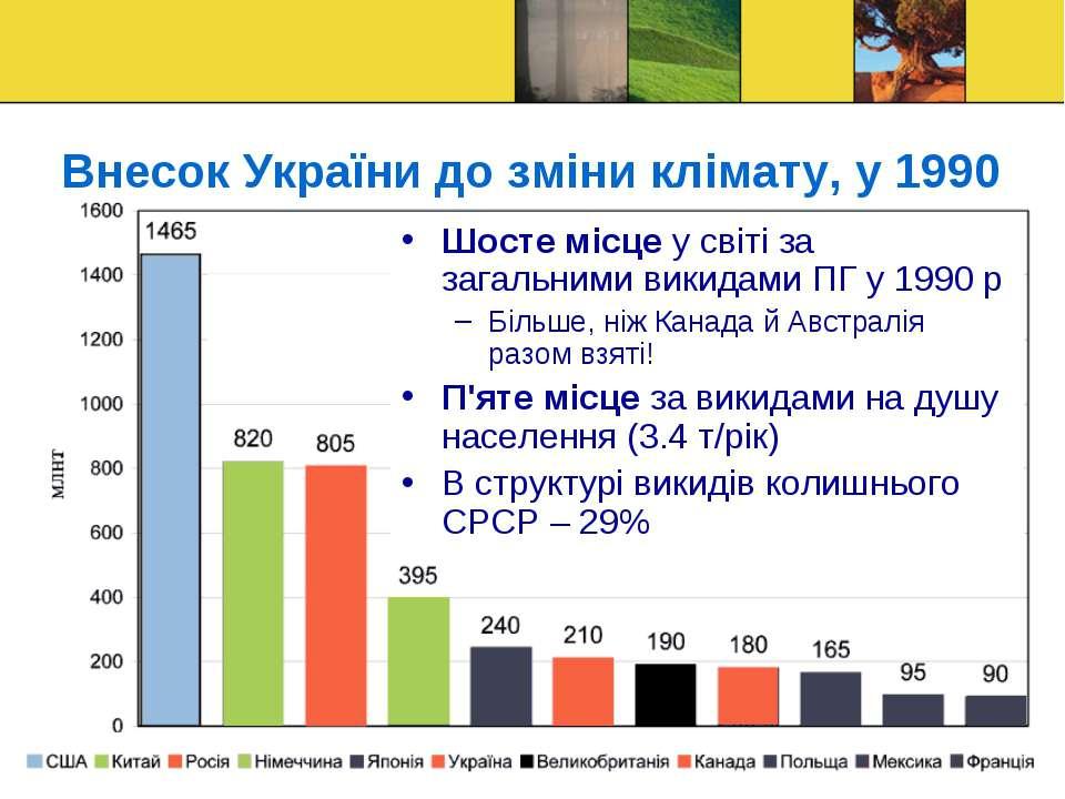 Внесок України до зміни клімату, у 1990 Шосте місце у світі за загальними вик...