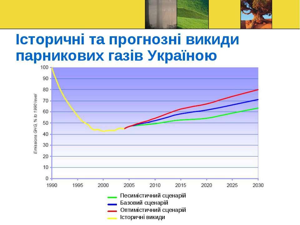 Історичні та прогнозні викиди парникових газів Україною Песимістичний сценарі...