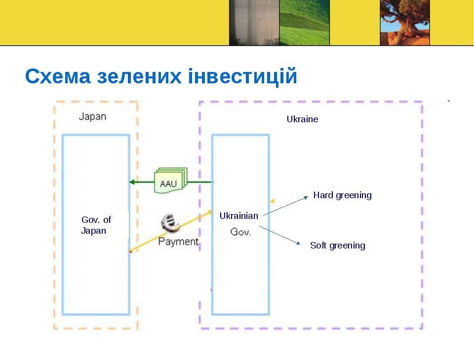 Схема зелених інвестицій Ukrainian Ukraine Hard greening Soft greening Gov. o...