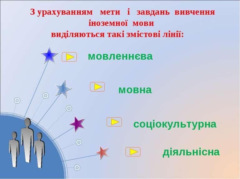 мовна соціокультурна З урахуванням мети і завдань вивчення іноземної мови вид...