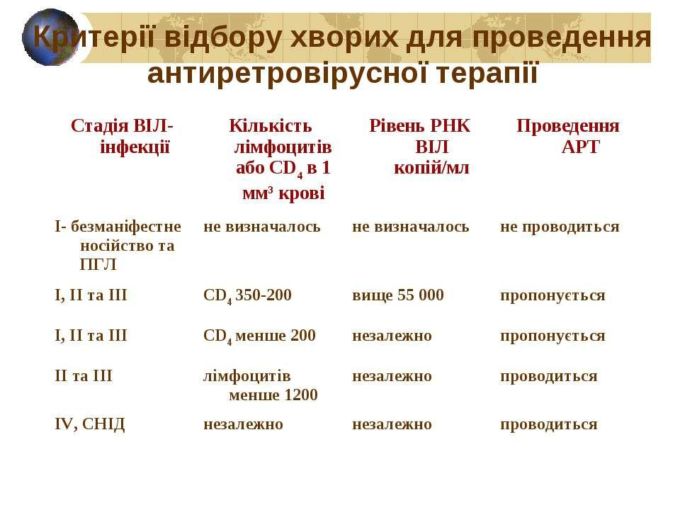 Критерії відбору хворих для проведення антиретровірусної терапії Стадія ВІЛ-і...