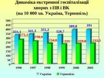 Динаміка екстренної госпіталізації хворих з ПВ і ВК (на 10 000 хв. Україна, Т...