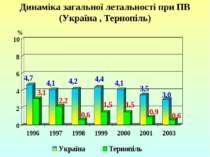 Динаміка загальної летальності при ПВ (Україна , Тернопіль)