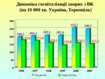 Динаміка госпіталізації хворих з ВК (на 10 000 хв. Україна, Тернопіль)