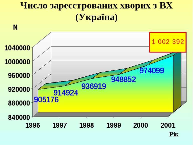 Число зареєстрованих хворих з ВХ (Україна) Рік