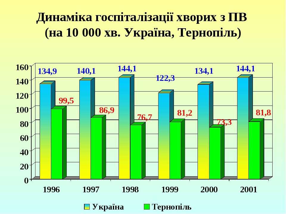 Динаміка госпіталізації хворих з ПВ (на 10 000 хв. Україна, Тернопіль)