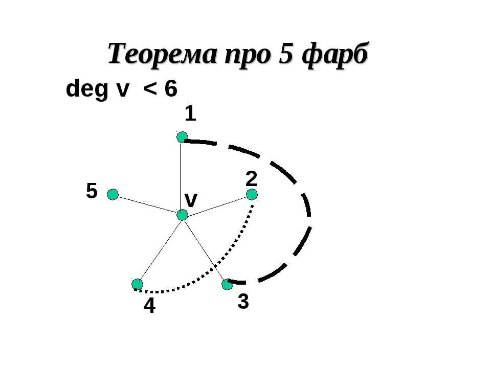 Теорема про 5 фарб deg v < 6 v 1 2 3 4 5