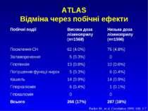 ATLAS Відміна через побічні ефекти Побічні події Висока доза Низька доза лізи...