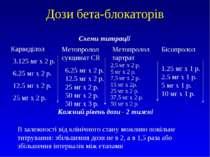 Дози бета-блокаторів Схеми титрації Карведілол 3.125 мг х 2 р. 6.25 мг х 2 р....