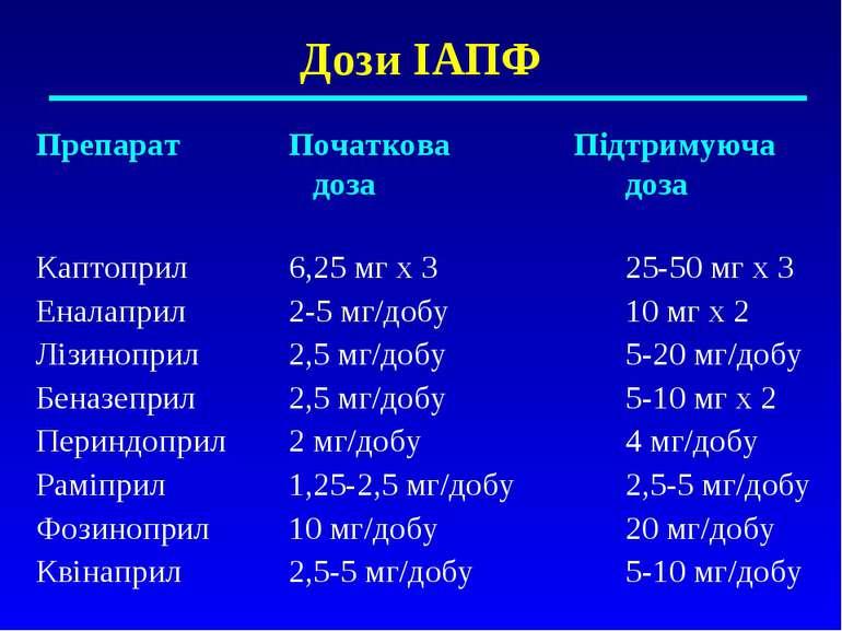 Дози ІАПФ Препарат Початкова Підтримуюча доза доза Каптоприл 6,25 мг х 3 25-5...