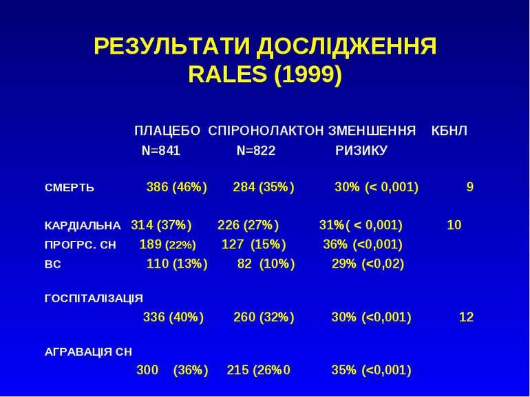 РЕЗУЛЬТАТИ ДОСЛІДЖЕННЯ RALES (1999) ПЛАЦЕБО СПІРОНОЛАКТОН ЗМЕНШЕННЯ КБНЛ N=84...