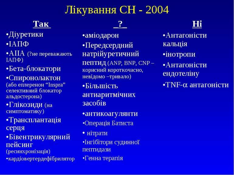 Лікування СН - 2004 Так Діуретики ІАПФ АІІА (?не переважають ІАПФ) Бета-блока...
