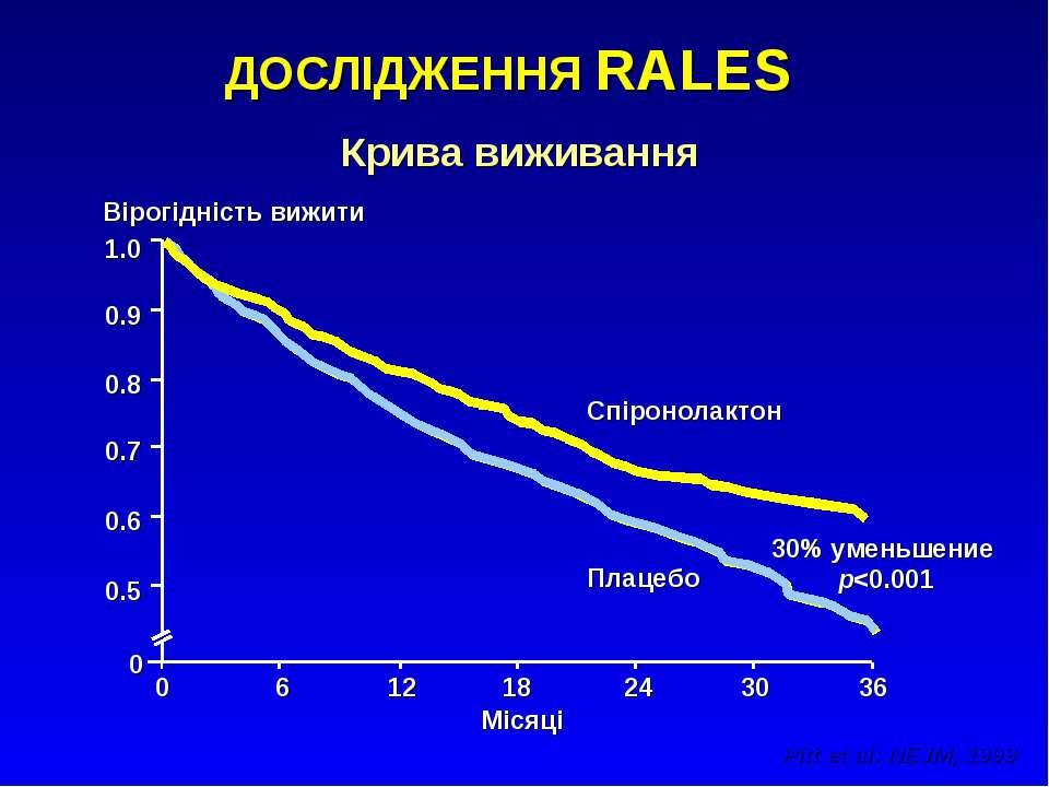 ДОСЛІДЖЕННЯ RALES Pitt et al: NEJM, 1999 Крива виживання Місяці Вірогідність ...