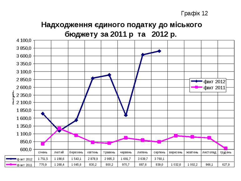 Графік 12