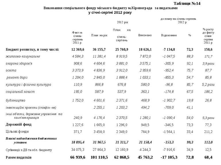 Таблиця №14 Виконання спеціального фонду міського бюджету м.Кіровограда за ви...