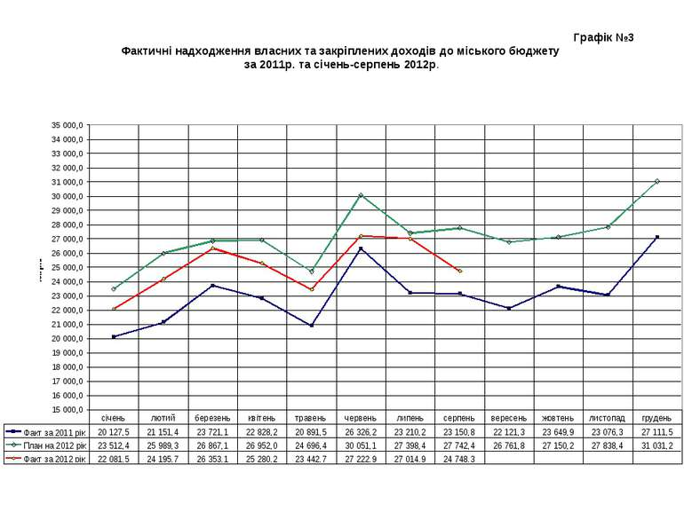 Графік №3 Фактичні надходження власних та закріплених доходів до міського бюд...
